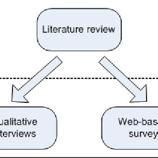 Literature review for engineering project